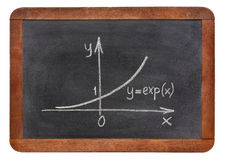 Exponential growth curve on blackboard Royalty Free Stock Photos