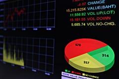 Exposição do mercado de valores de ação ou dos dados de bolsa de valores no monitor Imagens de Stock