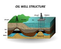 Extraction of oil, soil layers and well for the drilling petroleum resources. The diagram, a template for page, banners. Vector. Extraction of oil, soil layers Royalty Free Stock Images