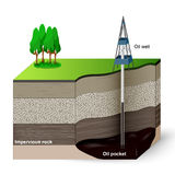 Extraction of petroleum. A drilling machinery that are used to excavate and extract oil from the ground. Soil layers Royalty Free Stock Photography