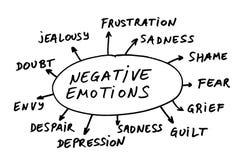 Extracto negativo de las emociones Foto de archivo