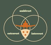 Extrovert, introvert and ambivert metaphor. Extravert, introvert and ambivert metaphor. Image relative to human psychology Royalty Free Stock Image