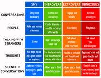 Extrovert introverti timide illustration de vecteur