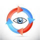 Eye cycle illustration design Stock Image