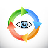 eye cycle turning illustration design Stock Image