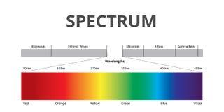 Färg för synligt spektrum, elektromagnetiskt spektrum som som är synligt till det mänskliga ögat som är infographic med vektorn stock illustrationer
