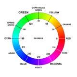 Färgfärghjulet namnger grader rgb Arkivfoto