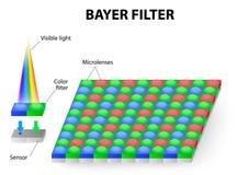 Färgfilter eller Bayer filter Royaltyfri Bild