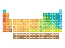 Färgrik periodisk tabell av beståndsdelar Enkel tabell inklusive beståndsdelsymbol Delat in i kategorier Kemiskt och royaltyfri illustrationer