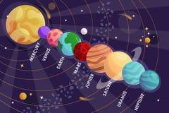fästande ihop jord fokuserar venusen för systemet för kvicksilverbanan den sol- avstånd också vektor för coreldrawillustration vektor illustrationer