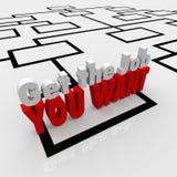 Få det Job You Want Career Objective Org diagrammet Royaltyfria Bilder