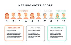 Fórmula neta de la cuenta del promotor para el márketing de la red Infographic de los nps del vector aislada en el fondo blanco stock de ilustración