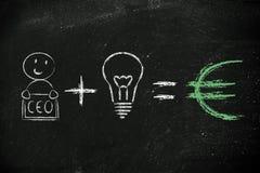Fórmula para el éxito: CEO más los beneficios de los iguales de las ideas (euro) Fotos de archivo libres de regalías