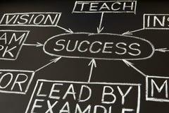 för diagramflöde för 2 blackboard framgång Arkivfoton