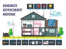 För husvektor för energi effektiv illustration Märkt hållbar byggnad royaltyfri illustrationer