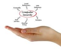 för illustrationbildskärm för dator 3d säkerhet Fotografering för Bildbyråer