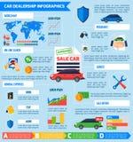 För Infographic för bilåterförsäljare affisch lägenhet Arkivfoto
