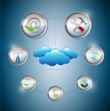För inställningshjälpmedel för moln beräknande begrepp Arkivfoton