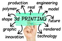 för ordmoln för printing 3d isolerat moln för etikett Arkivfoton