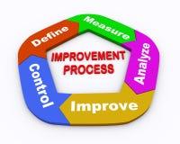 för pildiagram för cirkel 3d process för förbättring Arkivfoto
