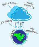 Fördelar av det beräknande lagringsdiagrammet för moln royaltyfri illustrationer
