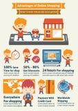 Fördelar av online-shopping Arkivfoton