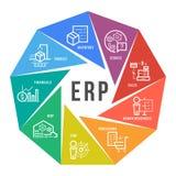 Företagresurs som planerar konstruktion för ERP-enhetssymbol på design för vektor för konst för cirkelflödesdiagram royaltyfri illustrationer