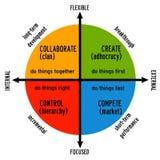 Företagskultur Arkivfoton