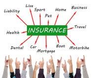 Försäkringbegrepp som pekas av flera fingrar Arkivfoton