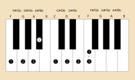 F belangrijke schaalvingertechniek voor piano Stock Afbeeldingen