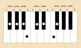 F belangrijke schaalvingertechniek voor piano Stock Fotografie