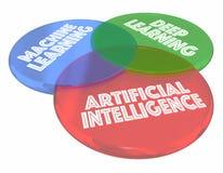 Faça à máquina profundamente a aprendizagem da inteligência artificial Venn Diagram 3d do AI Imagens de Stock
