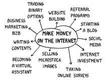Faccia i soldi su Internet Fotografia Stock