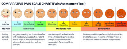 Faces - pain scale chart. Stock Images