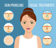 Facial treatment infographic. Girl with skin problems on her face such as acne, pimples and clogged pores. Facial treatment infographic, skin problems solution Royalty Free Stock Photography