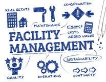 Facility management Fotografia Stock Libera da Diritti