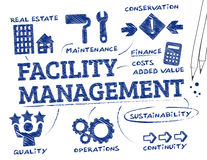 Facility management. Chart with keywords and icons Royalty Free Stock Photography