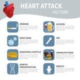Facteurs de crise cardiaque illustration stock