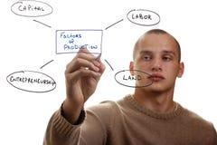 Factores de producción imágenes de archivo libres de regalías