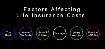 Factors Affecting Life Insurance Costs royalty free stock photos