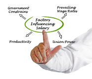 Factors Influencing Worker`s Compensation Royalty Free Stock Images