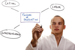 Factors of Production Royalty Free Stock Photo