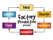 Factory Production process Royalty Free Stock Image
