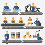 Factory production process infographic. Factory production process of design manufacture assembly test control deliver infographic vector illustration Royalty Free Stock Photography