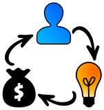 Faculdade criadora e lucro Imagens de Stock Royalty Free