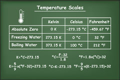 Fahrenheit, Celsius and Kelvin temperatures scales on green chalkboard Stock Image