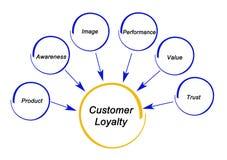 Fahrer der Kunden-Loyalität stockfoto