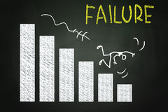 Failure. Concept, drawn with Chalk on Blackboard Royalty Free Stock Photo