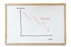 Failure graph. Hand drawn with markers on a white board Stock Photo
