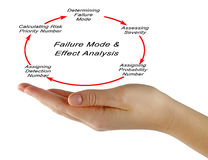 Failure mode and effects analysis. FMEA royalty free stock photos